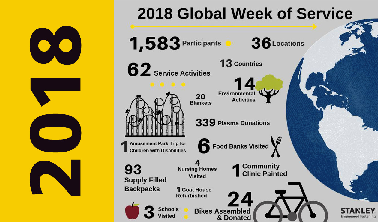 2018 global week of service infographic