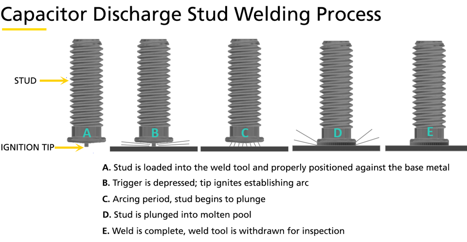 capacitor discharge stud welding process illustration