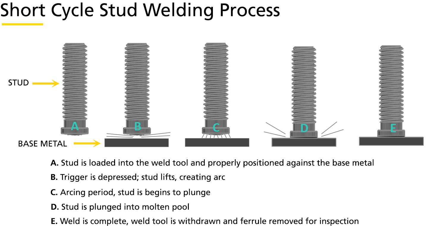 Stud Welding Methods Stanley 174 Engineered Fastening
