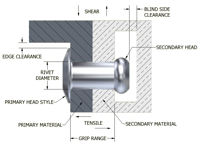 Rivet Assembly Joined on Door Frame Parts Diagram