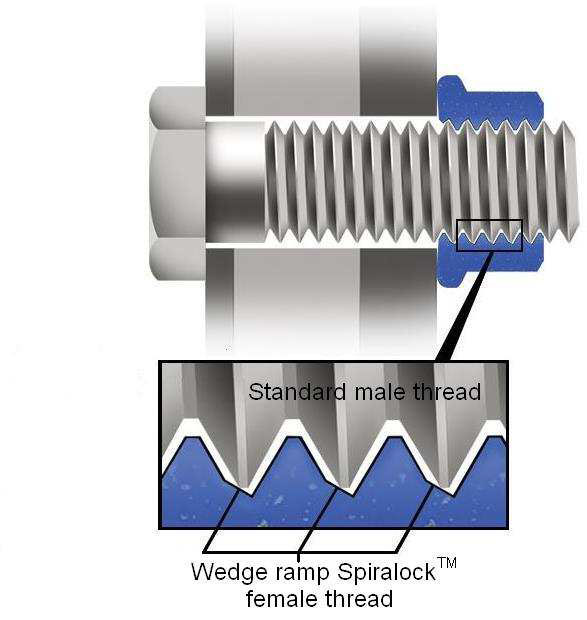 Spiralock® - the edge is in the wedge